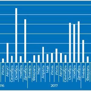 Рынок экспорта растений из России за 2016 - 2018